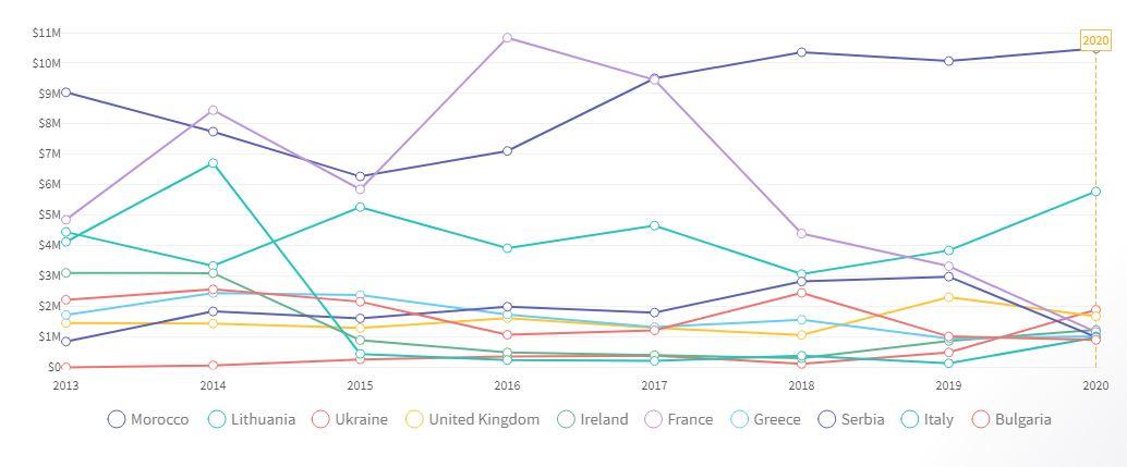 Trends of Top 10 Snails Exporters